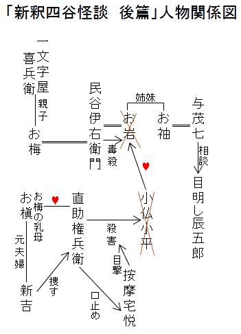 「新釈四谷怪談 後篇」人物関係図