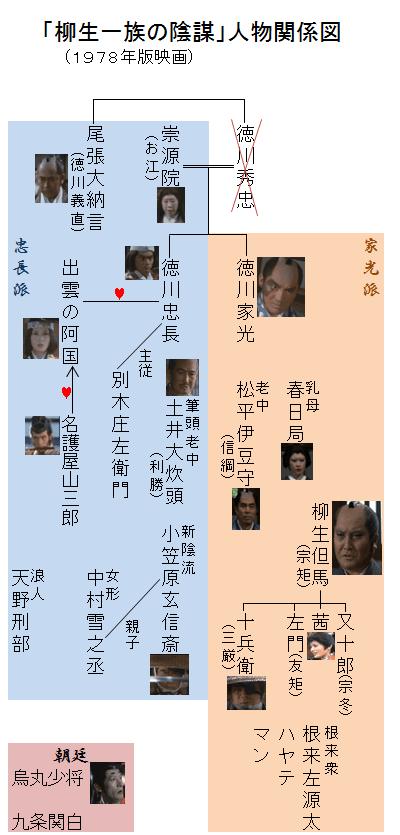「柳生一族の陰謀」人物関係図