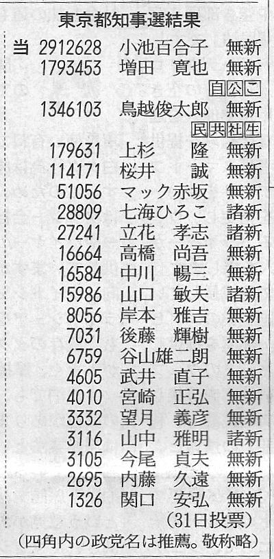 平成28年の東京都知事選の結果