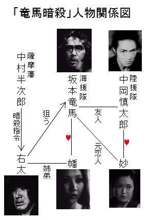 「竜馬暗殺」人物関係図