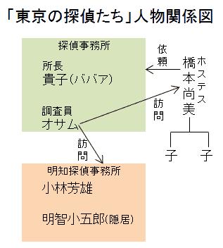 「東京の探偵たち」人物関係図