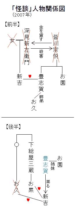 「怪談」人物関係図