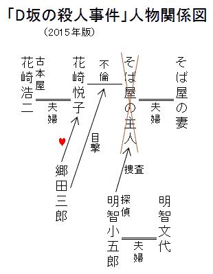 「D坂の殺人事件」人物関係図