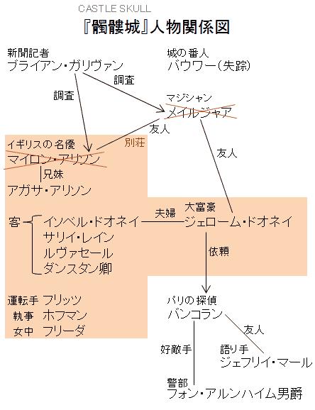 『髑髏城』人物関係図