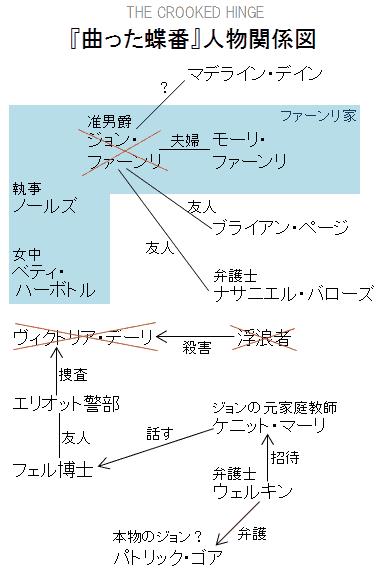 『曲った蝶番』人物関係図