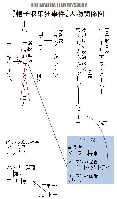 『帽子収集狂事件』人物関係図
