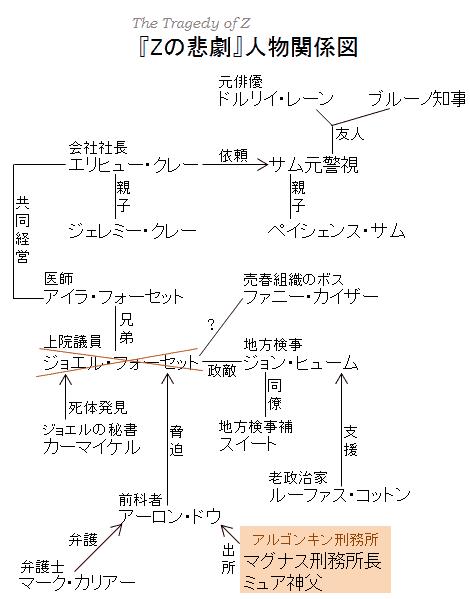 『Zの悲劇』人物関係図