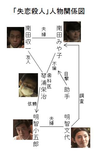 「失恋殺人」人物関係図