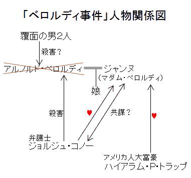 「ベロルディ事件」人物関係図