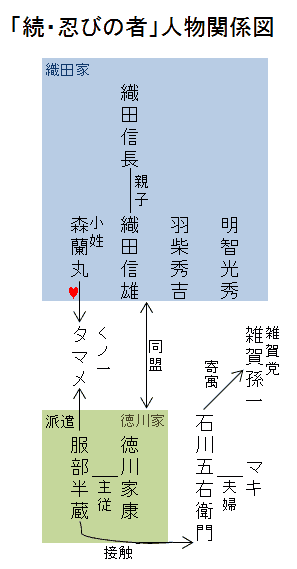 「続・忍びの者」人物関係図