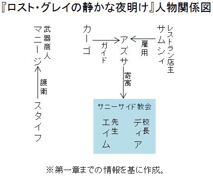 『ロスト・グレイの静かな夜明け』人物関係図