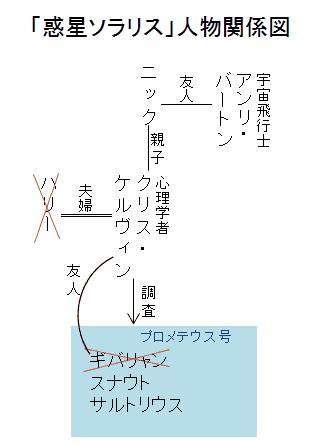 「惑星ソラリス」人物関係図