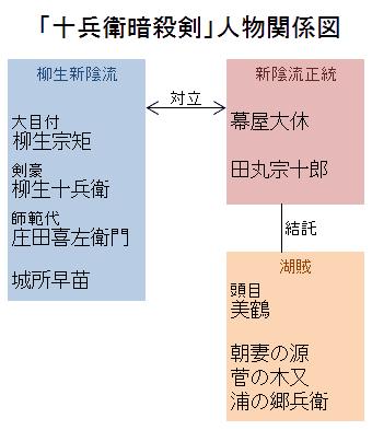 「十兵衛暗殺剣」人物関係図