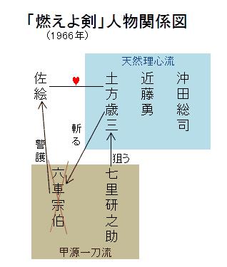 「燃えよ剣」人物関係図