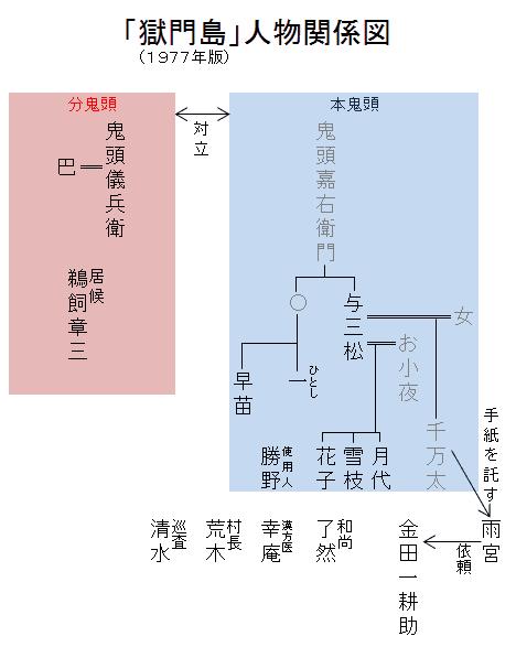 「獄門島」人物関係図
