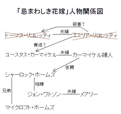 「忌まわしき花嫁」人物関係図