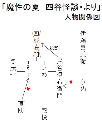 「魔性の夏 四谷怪談・より」人物関係図