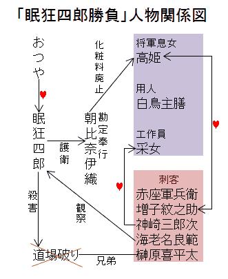 「眠狂四郎勝負」人物関係図