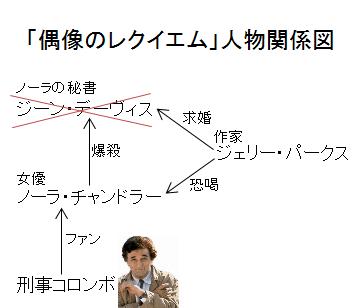 「偶像のレクイエム」人物関係図
