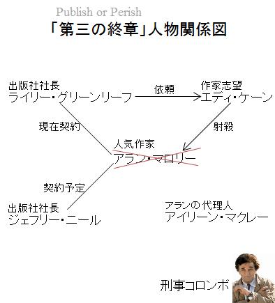 「第三の終章」人物関係図