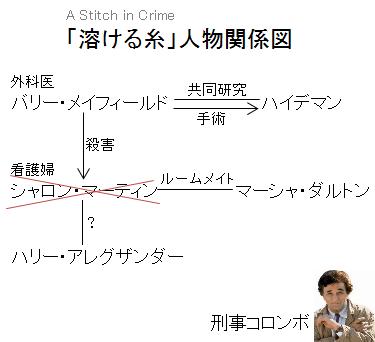 「溶ける糸」人物関係図