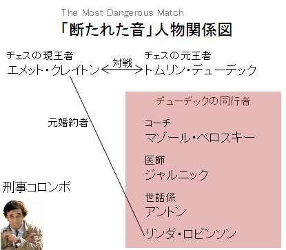 「断たれた音」人物関係図