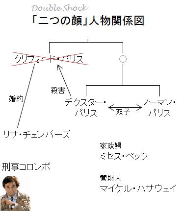 「二つの顔」人物関係図