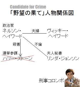 「野望の果て」人物関係図