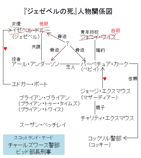 『ジェゼベルの死』人物関係図