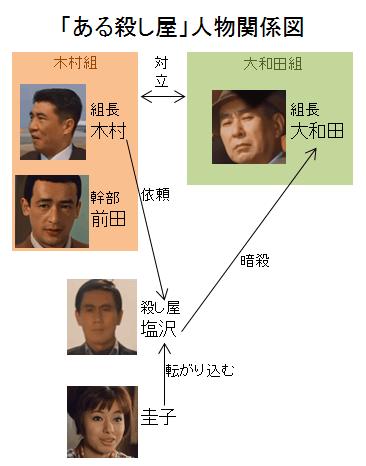 「ある殺し屋」人物関係図