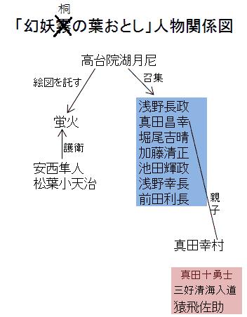 「幻妖桐の葉おとし」人物関係図