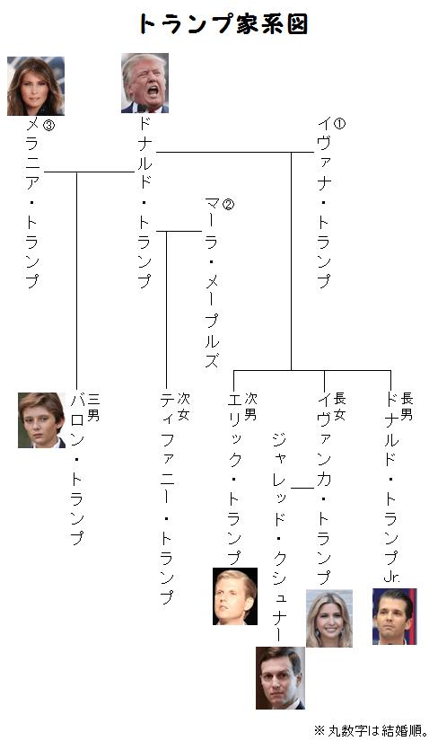 トランプ家系図