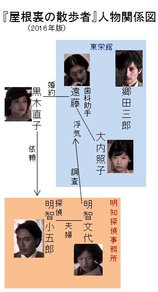 「屋根裏の散歩者」(2016年版)人物関係図