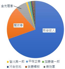 千葉県知事選挙結果